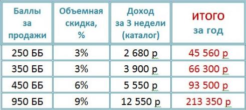 Орифлейм зарегистрироваться бесплатно (доход с продаж)