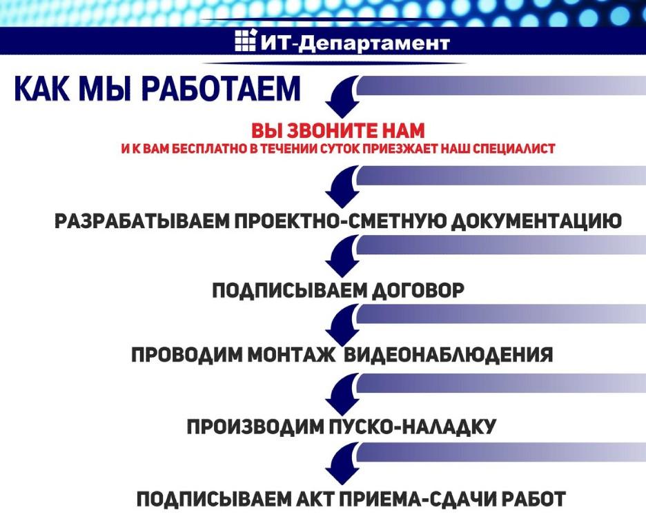 it-departament в Балаково Системы видеонаблюдения